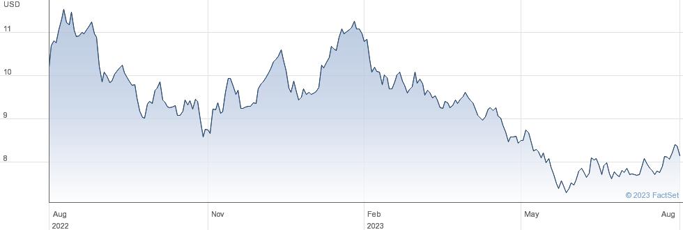 WISDOMTREE ZINC performance chart
