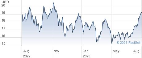 ETFS PETROL performance chart