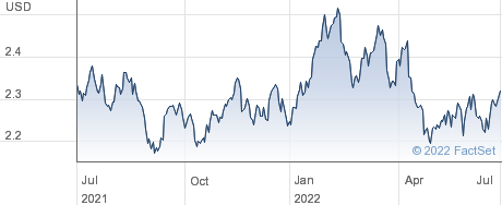 ETFS LIVESTOCK performance chart
