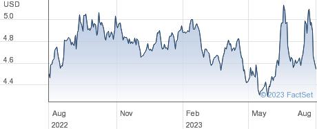 ETFS GRAINS performance chart