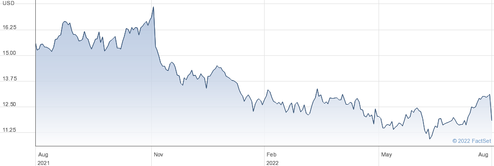 Mueller Water Products Inc performance chart