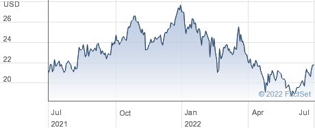 LARSEN&TBRO.GDS performance chart