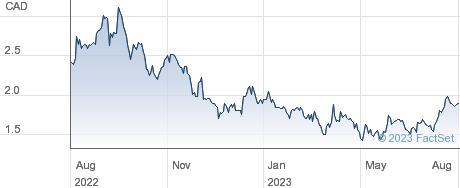 Opsens Inc performance chart