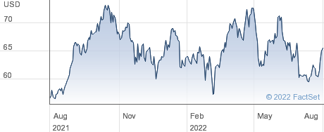 RELIANCE GDR performance chart