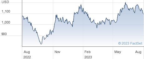 SAMSUNG EL.GDS performance chart