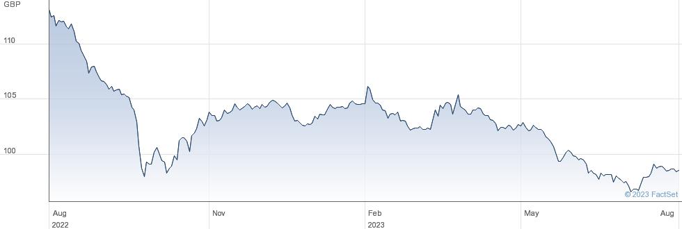 4 1/4% 27 performance chart