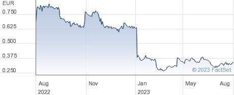 MDxHealth SA performance chart