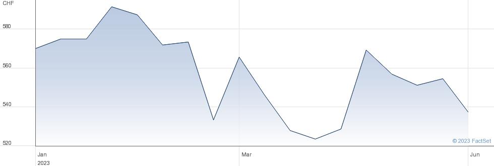 Burckhardt Compression Holding AG performance chart