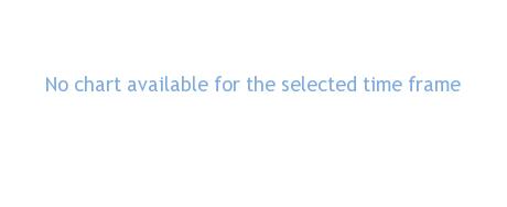 Wisdom Tree International Dividend Ex-Financials ETF performance chart