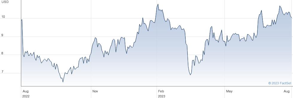 InfuSystem Holdings Inc performance chart