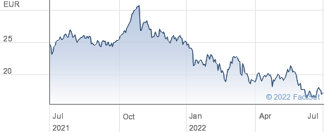 Wacker Neuson SE performance chart