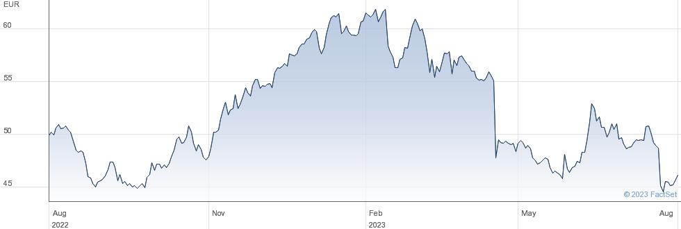 Ipsos SA performance chart