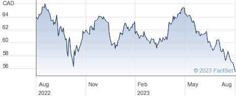 BCE Inc performance chart