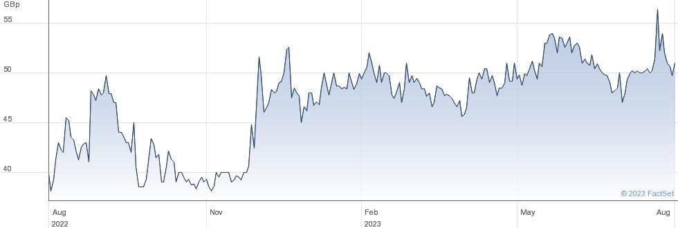 TOPPS TILES performance chart