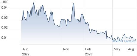 ReoStar Energy Corp performance chart