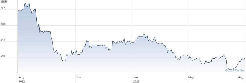 Demire Deutsche Mittelstand Real Estate AG performance chart