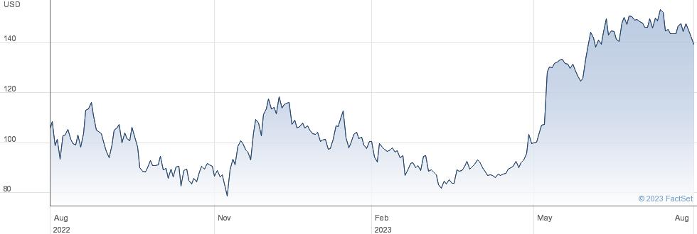 Celsius Holdings Inc performance chart