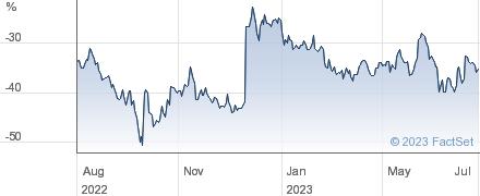 UK COMM PROP performance chart
