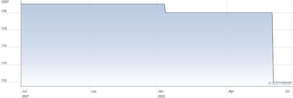 BR.LAND.5.357% performance chart