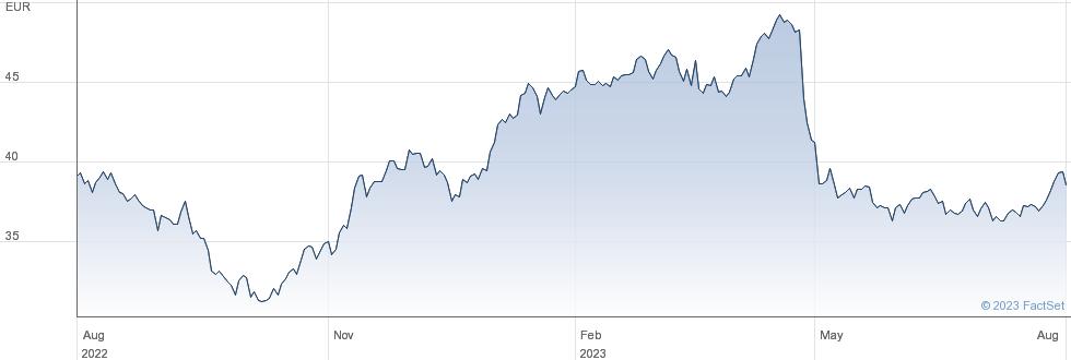 RTL Group SA performance chart