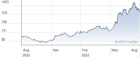 Advantest Corp performance chart