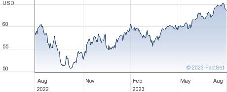 ISHR MSCI WLD-I performance chart