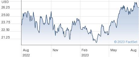 ISHR MSCI BRAZ performance chart