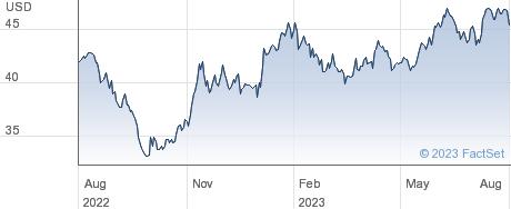 ISHR MSCI KOR-I performance chart