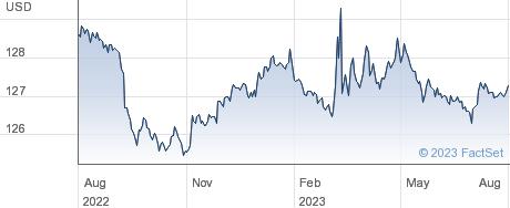 ISHR $ TB 1-3 performance chart
