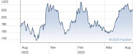 Avis Budget Group Inc performance chart