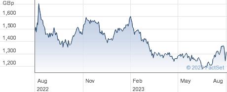 MONDI performance chart