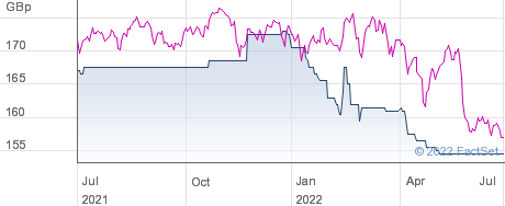 INVESCO SEL. BR performance chart