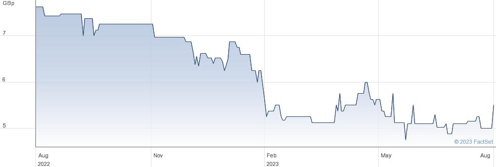 ONE MEDIA performance chart