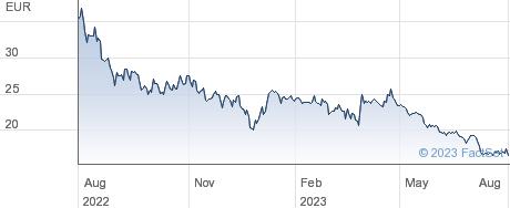 Manz AG performance chart