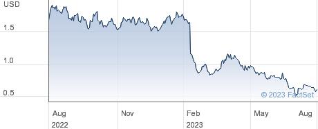 Gold Resource Corp performance chart