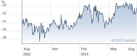 INVESCO PERP UK performance chart