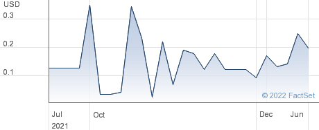 Global Profit Technologies Inc performance chart
