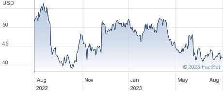 Ciena Corp performance chart