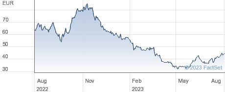 Verbio Vereinigte Bioenergie AG performance chart