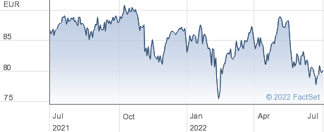 Lyxor UCITS ETF IBEX35 (DR) D-EUR performance chart