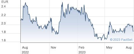 Delticom AG performance chart