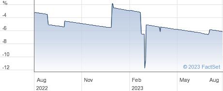 ALBION EN. VCT performance chart