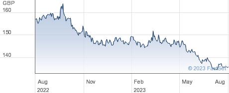 ISHR $ TB 7-10 performance chart