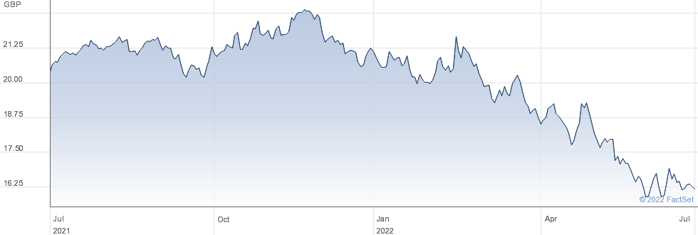 ISHR  IND-LINK performance chart