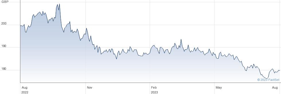 ISHR USD TIPS performance chart