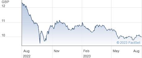 ISHRC UK GILT performance chart