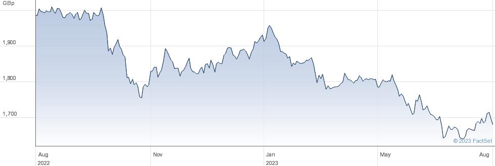 ISHR ASIA PROP performance chart