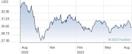 ISHR GLBL INF performance chart