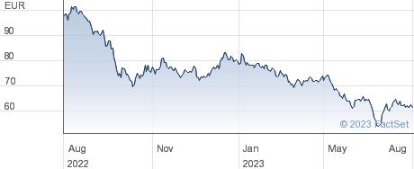 Aedifica SA performance chart