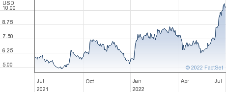 Catalyst Pharmaceuticals Inc performance chart